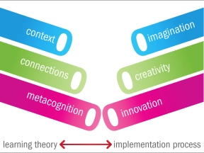 Learning theory - imagination creativity and innovation