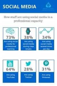 CEDP social media survey